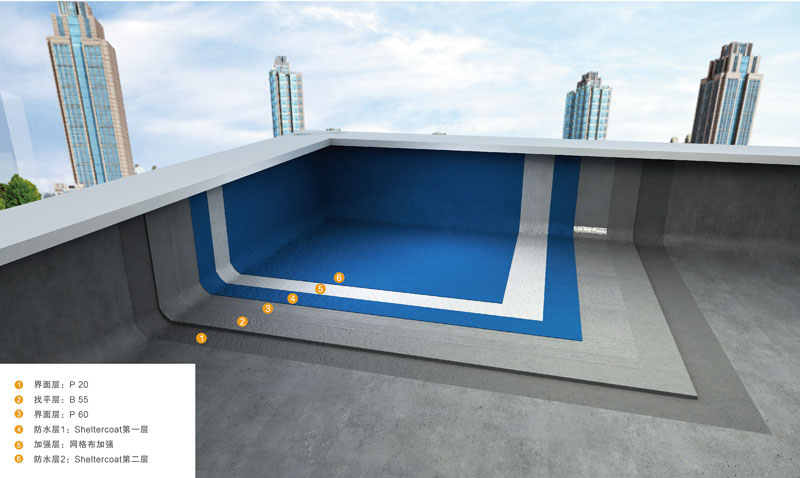 PD Roof Waterproofing System